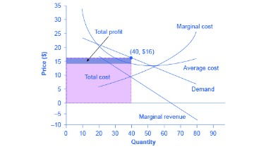 marginal revenue product measures the