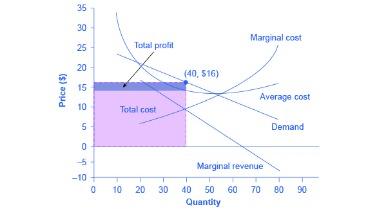 marginal revenue product measures the